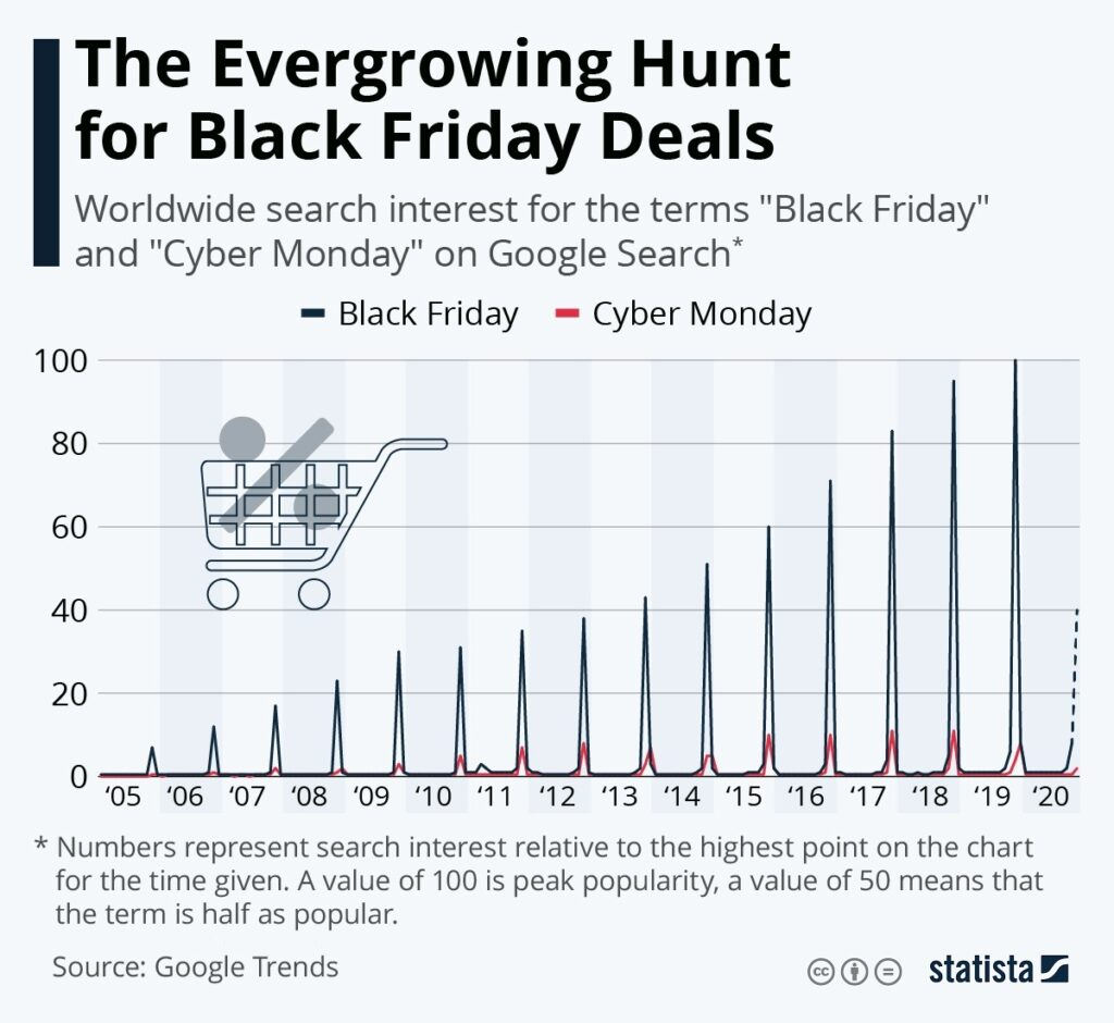 Google Search Trend Data Reveals a Lot About Black Friday 1