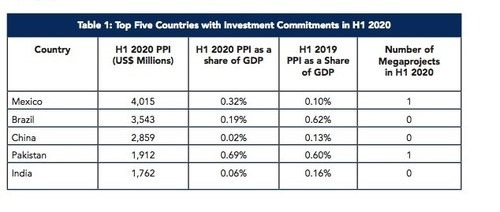 Pakistan among the top 5 countries with highest investment commitments: World Bank 1